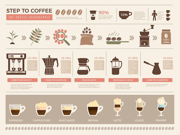 Infografica caffè. fasi dei processi del modello delle tazze della bevanda del caffè espresso dei grani della macchina da stampa di produzione del caffè