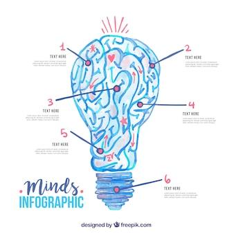 Infografica del cervello umano con lampadina a forma di