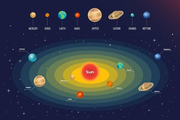 Infografica del sistema solare con dettagli