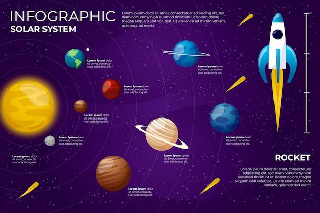 Infografica del sistema solare con pianeti colorati