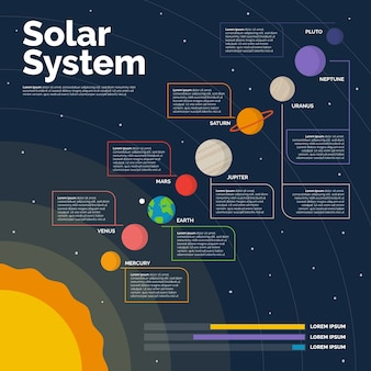 Infografica del sistema solare