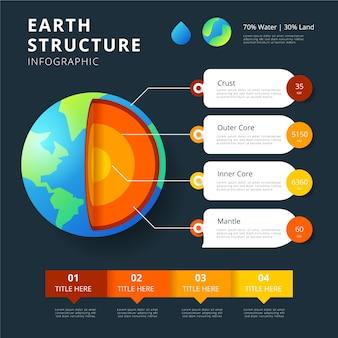 Infografica della struttura della terra e caselle di testo