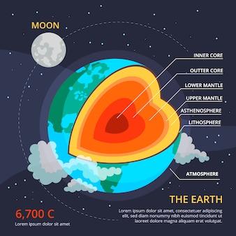 Infografica della struttura della terra