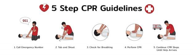 Infografica delle linee guida cpr in 5 fasi, procedura di pronto soccorso di emergenza