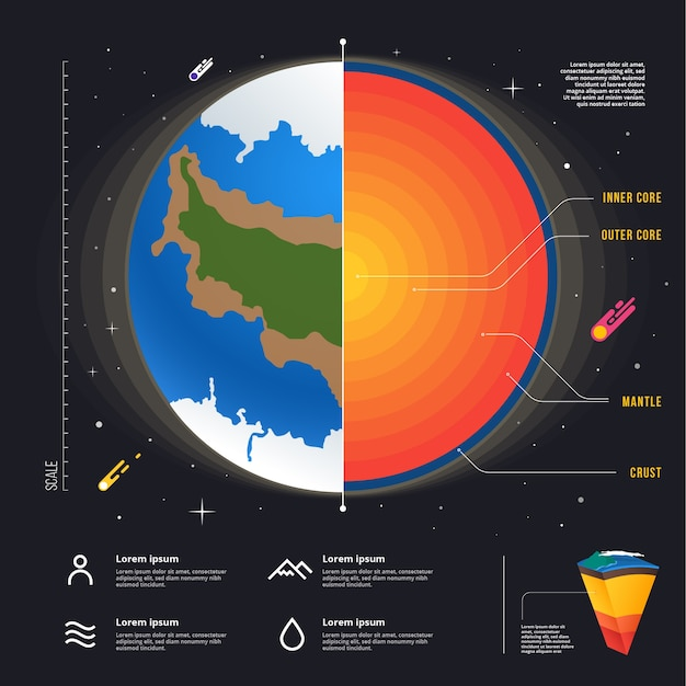 Infografica dettagliata della struttura della terra