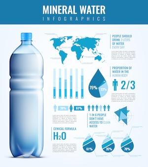 Infografica di acqua minerale