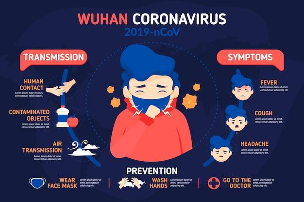 Infografica di coronavirus con uomo che indossa una maschera medica