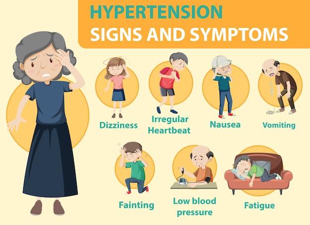 Infografica di informazioni sui segni e sui sintomi di ipertensione
