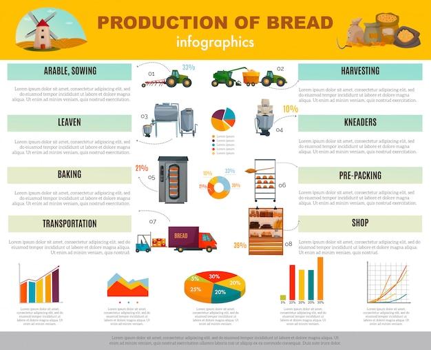 Infografica di produzione di pane