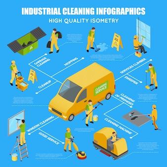 Infografica di pulizia industriale isometrica