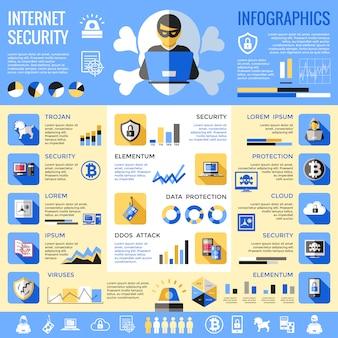 Infografica di sicurezza di internet