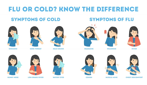 Infografica di sintomi di raffreddore e influenza.