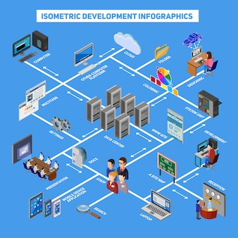 Infografica di sviluppo isometrica