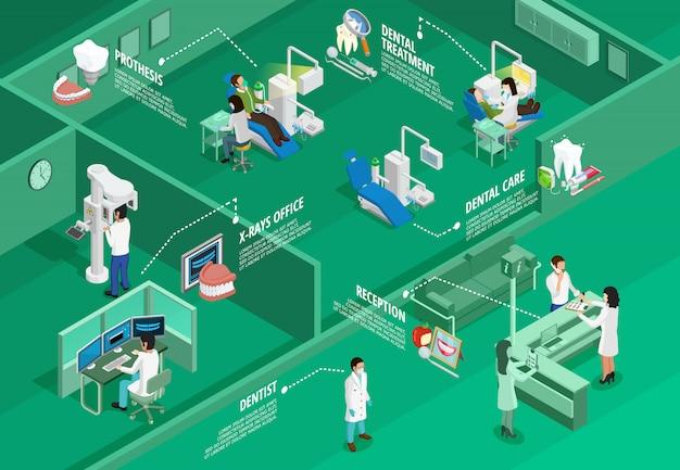 Infografica isometrica di odontoiatria