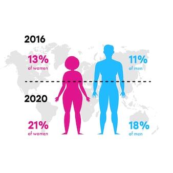 Infografica su obesità e sovrappeso