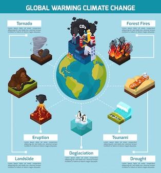 Infografica sui cambiamenti climatici di riscaldamento globale