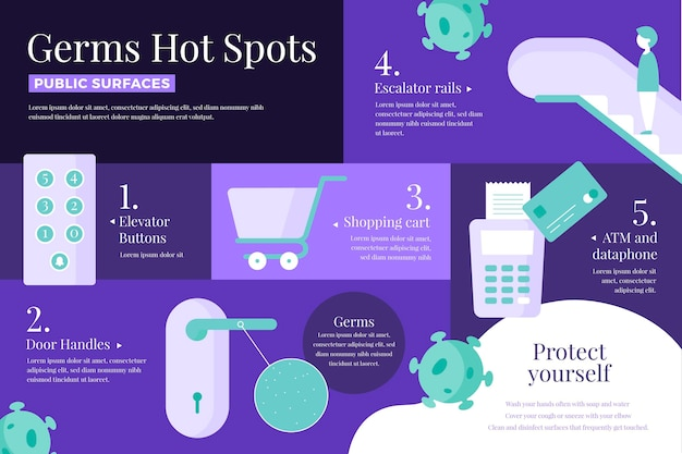 Infografica sui punti caldi dei germi