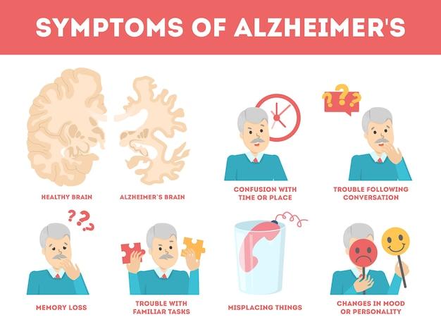 Infografica sui sintomi della malattia di alzheimer. perdita di memoria e problema