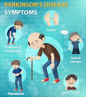 Infografica sui sintomi della malattia di parkinson