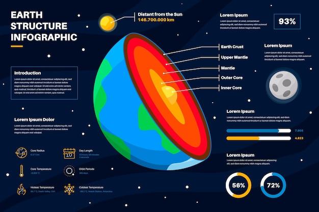 Infografica sulla struttura della terra