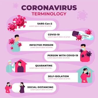 Infografica terminologica dettagliata del coronavirus