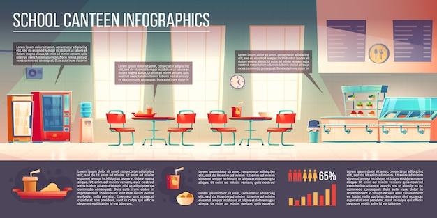 Infografiche mensa scolastica, bar o sala da pranzo con bancone e vassoi con pasti e bevande, tavoli con sedie, distributori automatici di snack o bevande