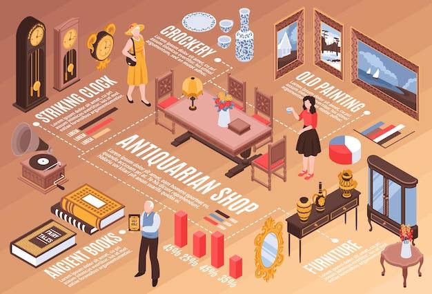 Infographics del negozio di antiquariato con i libri antichi che colpiscono gli elementi isometrici della mobilia d'annata delle vecchie pitture degli orologi