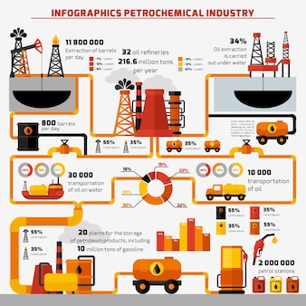 Infographics dell'industria petrolifera
