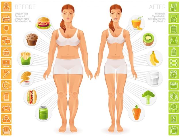 Infographics di stile di vita di persone sane e malsane. figure di giovane donna esile e grassa.