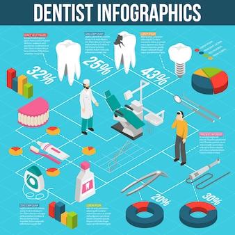 Infographics isometrico del diagramma di flusso di cure odontoiatriche mediche