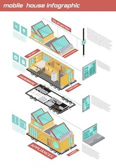 Infographics isometrico della casetta mobile con gli elementi della casa sulle ruote, tecnologie applicate sull'illustrazione bianca di vettore del fondo