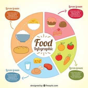 Infography con sezioni di cibo