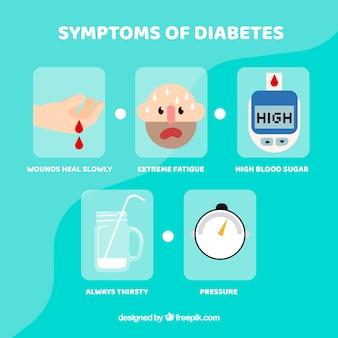 Insieme di sintomi del diabete con design piatto