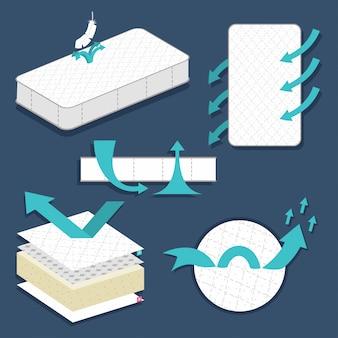 Insieme piano di vettore di materasso a strati traspirante isolato