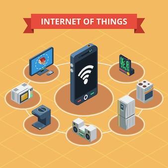 Internet delle cose isometrica