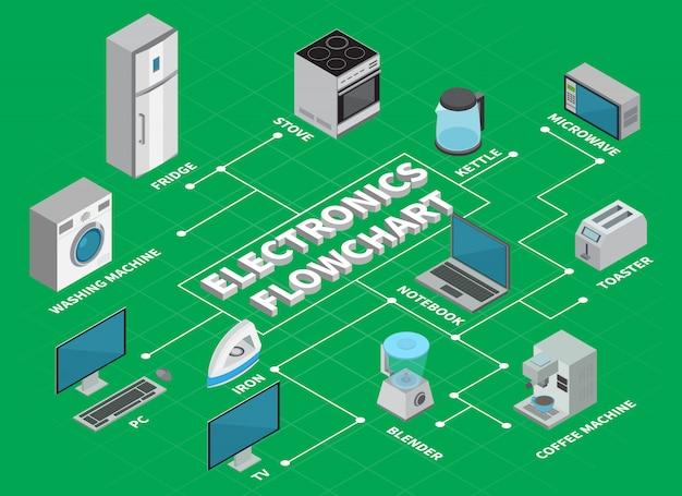 La disposizione di infographics del diagramma di flusso dell'elettronica di consumo ha illustrato gli elementi degli elettrodomestici per la cucina e la casa isometriche