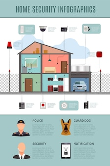 Layout di infografica per la sicurezza domestica con sistemi di protezione e notifica e protezione della casa