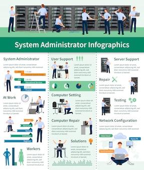 Layout piatto di infographics dell'amministratore di sistema con informazioni sulla riparazione del computer di supporto del server