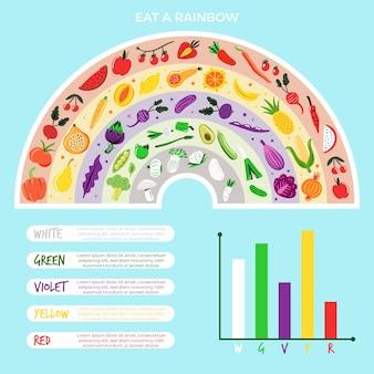 Mangia un arcobaleno di cibo sano