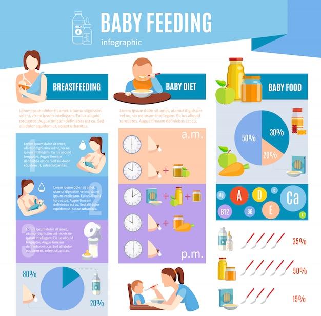 Manifesto della disposizione di infographic di informazioni d'alimentazione del bambino
