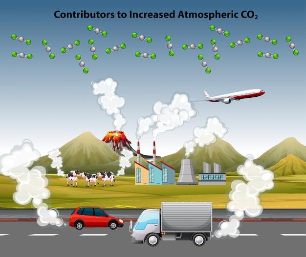 Manifesto di inquinamento atmosferico con automobili e fabbrica