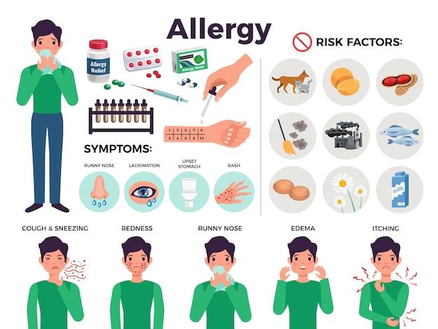 Manifesto informativo sull'allergia con i fattori di rischio, illustrazione di vettore isolata piano