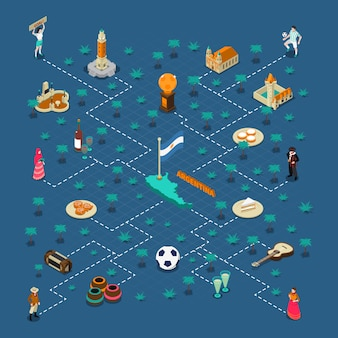 Manifesto isometrico del diagramma di flusso delle attrazioni turistiche dell'argentina