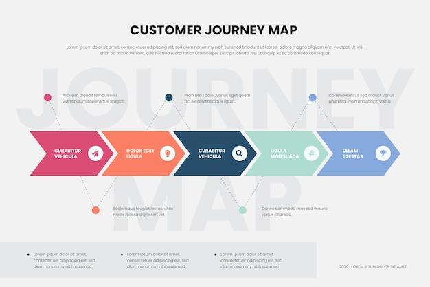 Mappa del percorso del cliente infografica