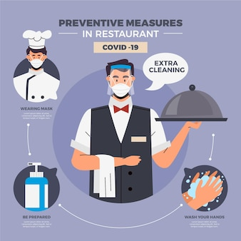 Misure preventive del ristorante