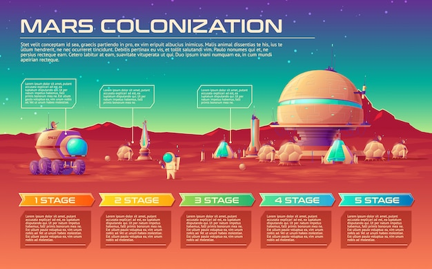 Modello di cronologia infografica colonizzazione marte con fasi.