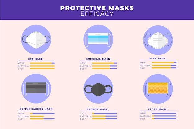 Modello di efficacia delle maschere protettive