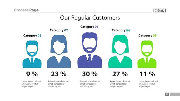 Modello di grafico di percentuale di confronto dei clienti