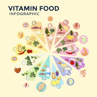 Modello di infografica cibo vitamina