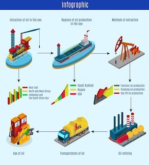 Modello di infografica del processo di produzione di petrolio isometrico